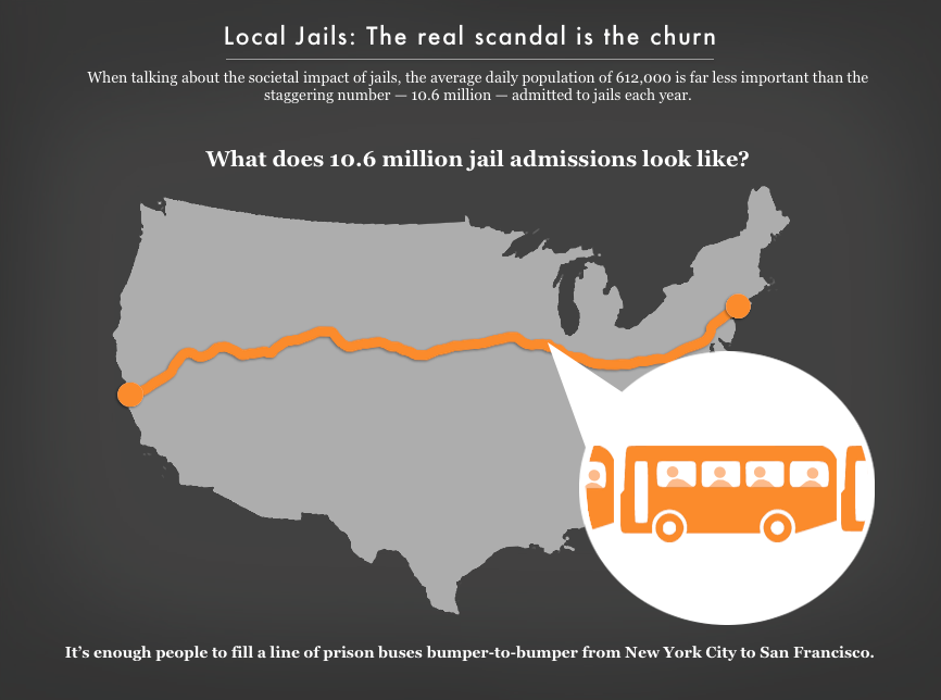 Infographic of the U.S. map that visually shows you how much 10.6 million jail admissions look like.