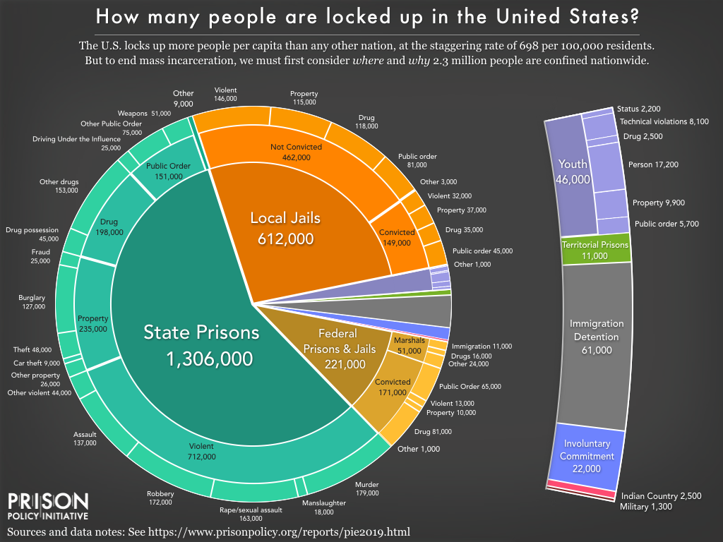 Infographic showing percentage breakdown of how many people are locked up in the United States.