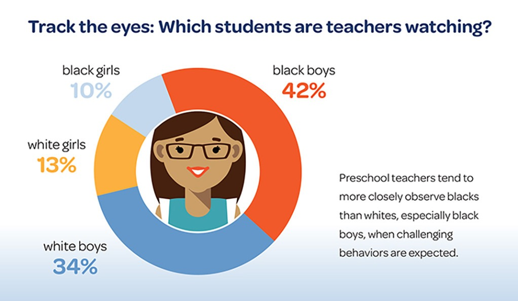 Infographic donut chart with percentage of white and black students being observed by teachers.