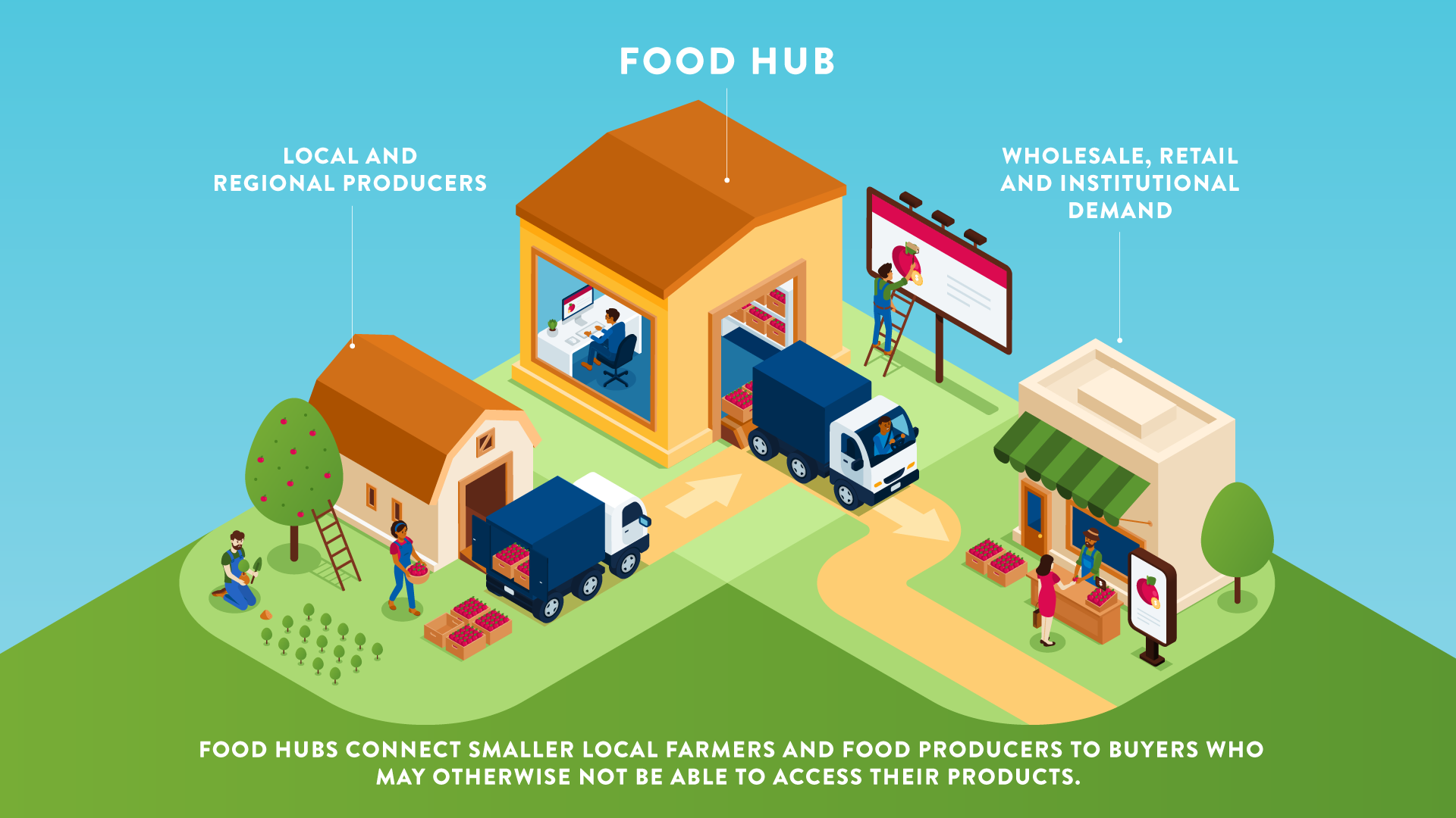 An illustration of a food hub with farmers and a marketplace.