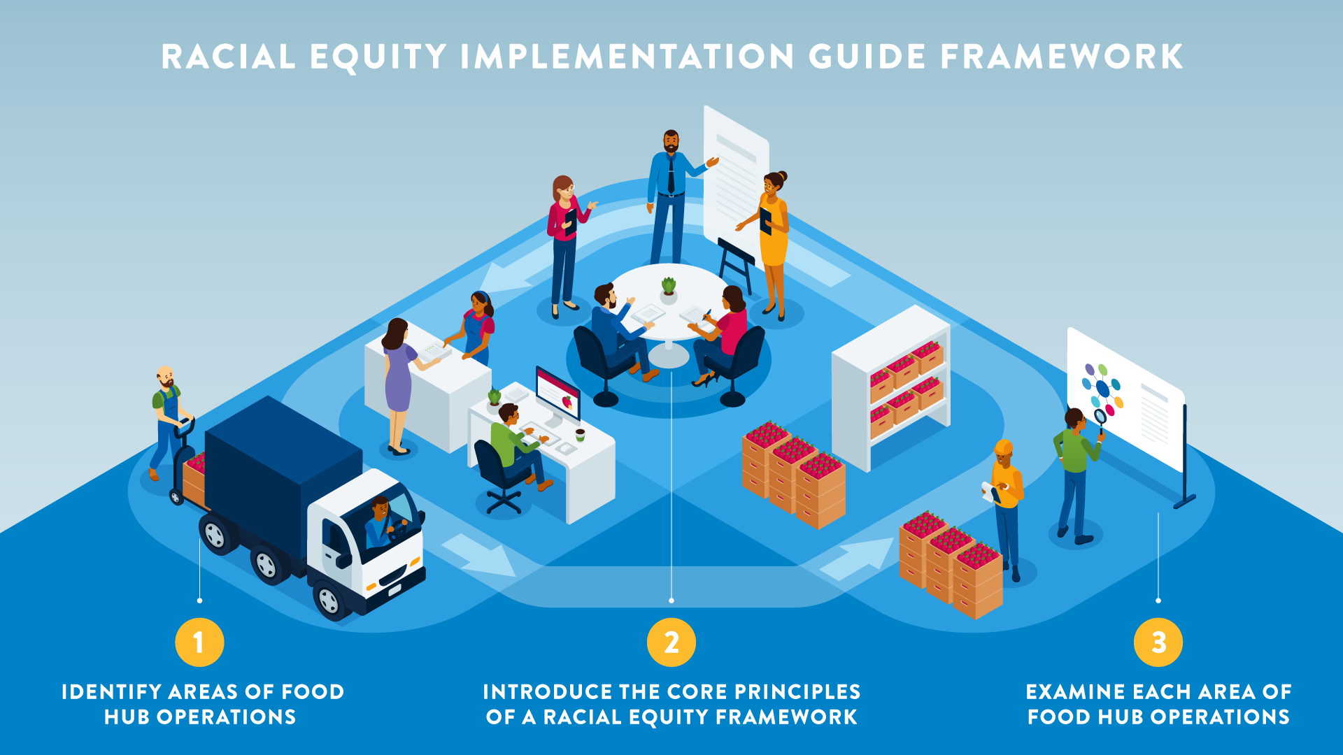 An illustration that shows three ways to implement a racial equity framework.