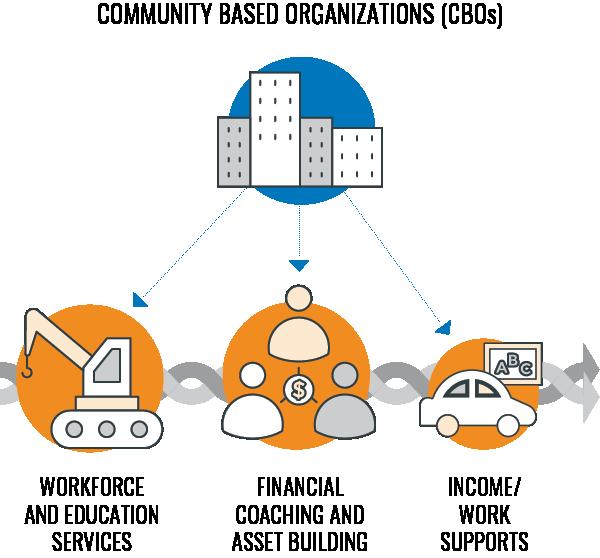 A graphic explaining community based organizations.