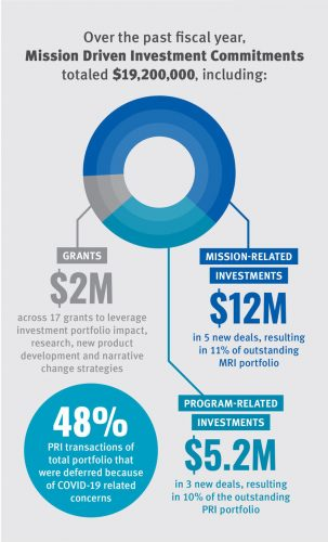 wkkf_mission_driven_investing_infographic_final_digital_crop